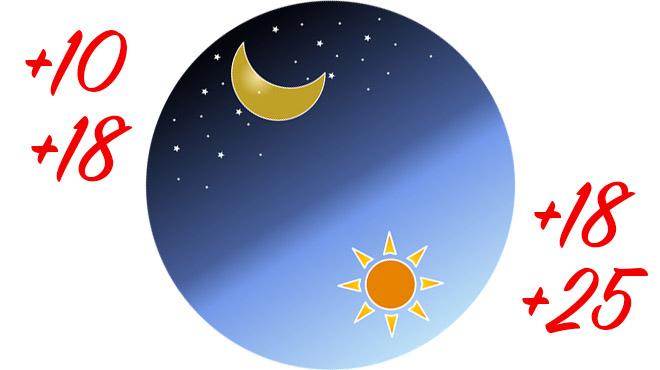 Температура день и ночь